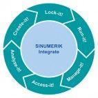 SINUMERIK Integrate